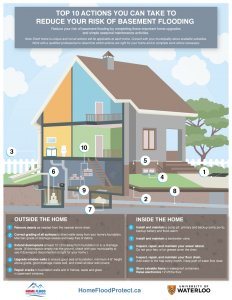 Flood risk infographic