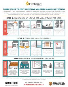 FireSmart 3 Steps Infographic Image