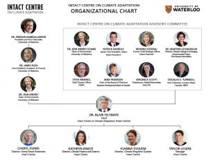 Intact Centre Organization Chart